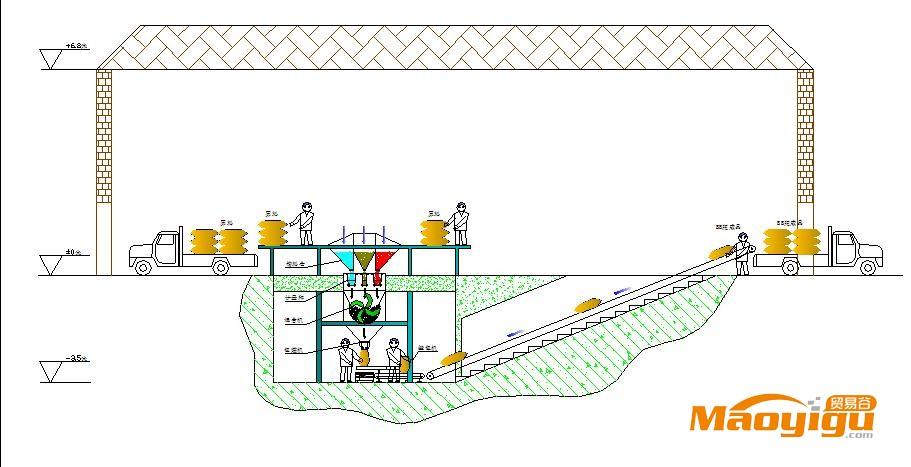bb肥新工艺生产流程图(地下安装模式)
